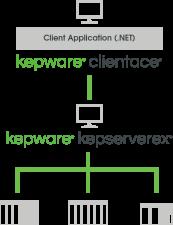 KEPWARE Authorized Reseller - Vietnam KLEC